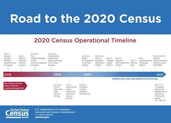 2020 Census Operational Timeline